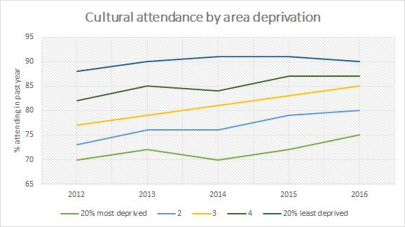 cultural_attendance