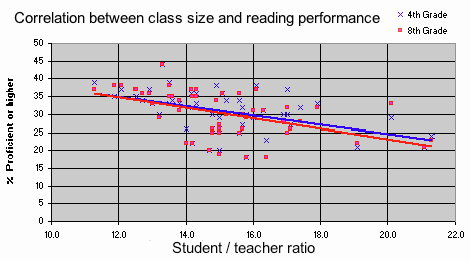US_correlation_between_class_size_and_reading_performance