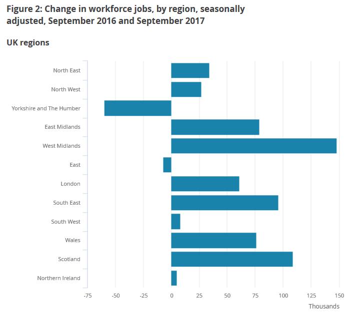change inemployment