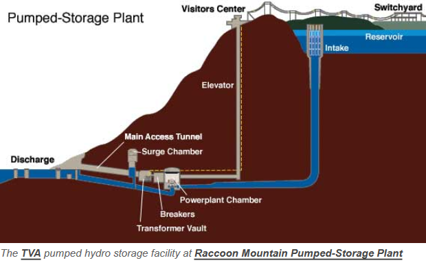 hydrostorage