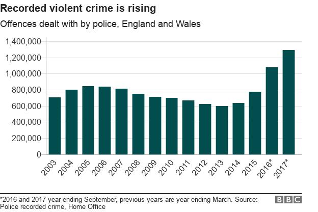 _99745279_chart-violent_crime_recorded-z3vut-nc