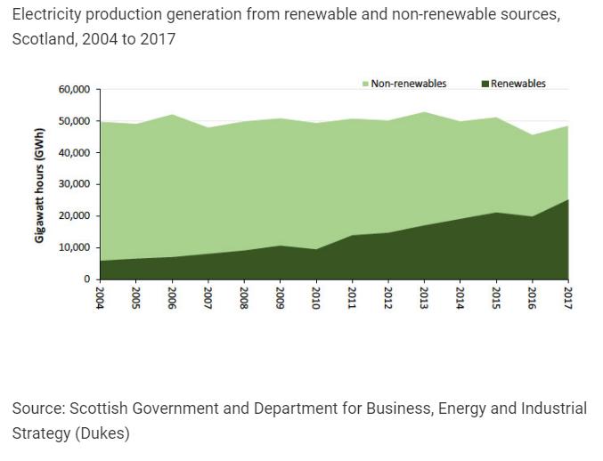 renewablesgrpah2