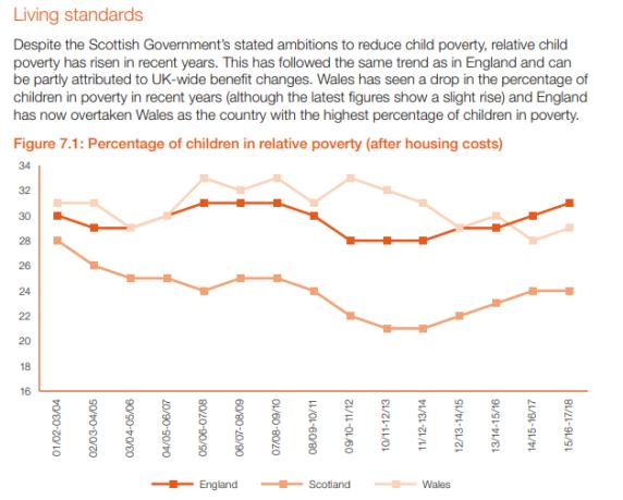 poverty graph